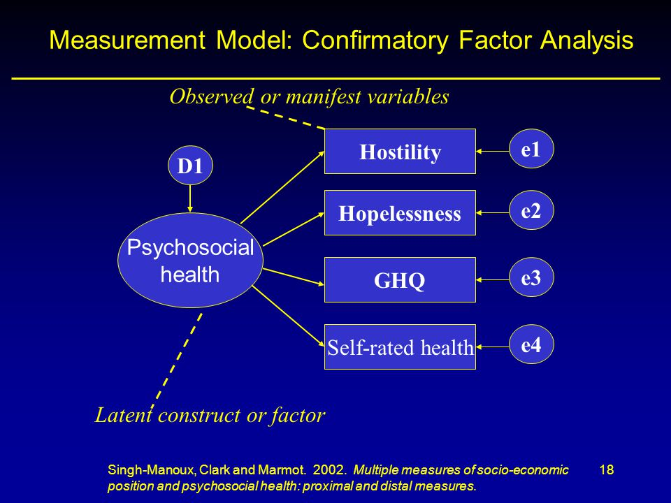 Measurement Model: Confirmatory Factor Analysis