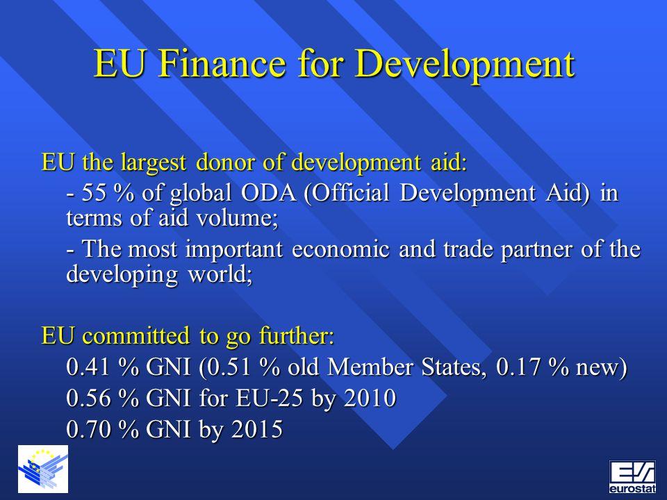 EU Finance for Development