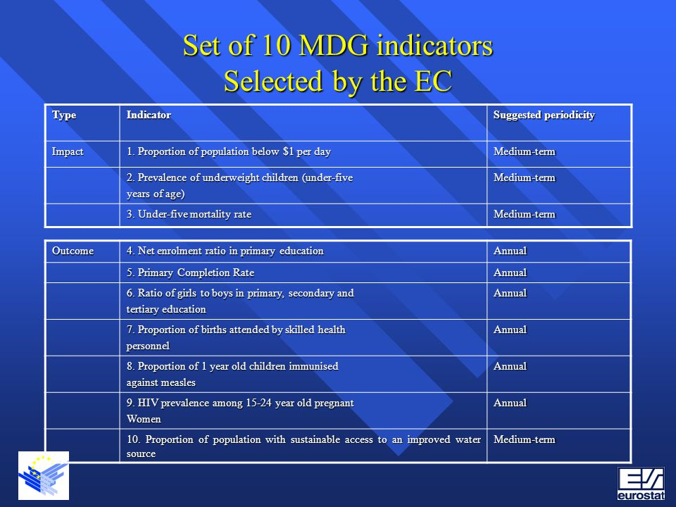Set of 10 MDG indicators Selected by the EC