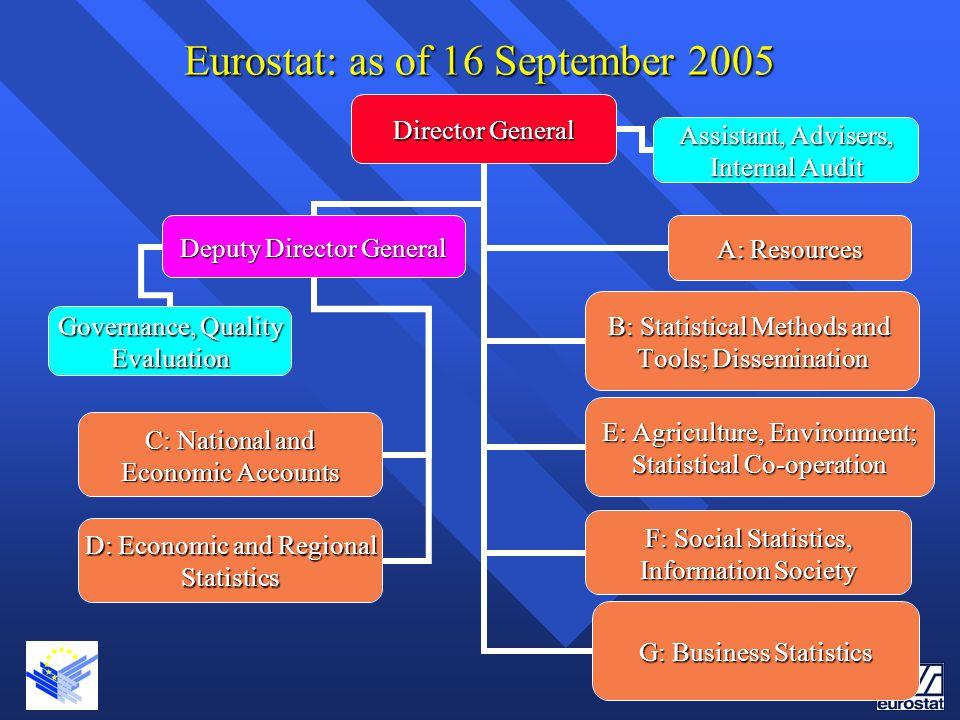 Eurostat: as of 16 September 2005