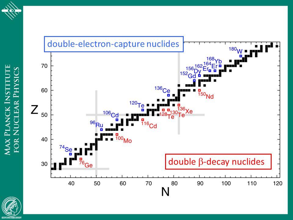 double-electron-capture nuclides