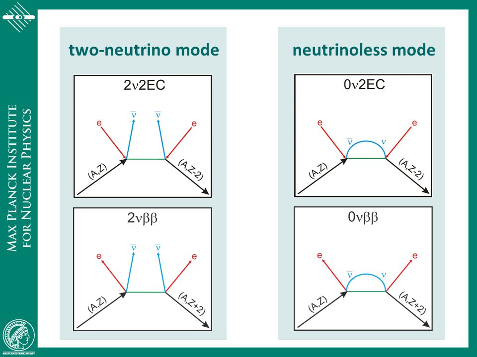 two-neutrino mode neutrinoless mode