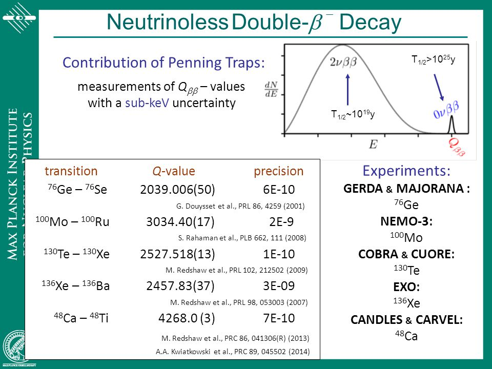 Neutrinoless Double-b - Decay