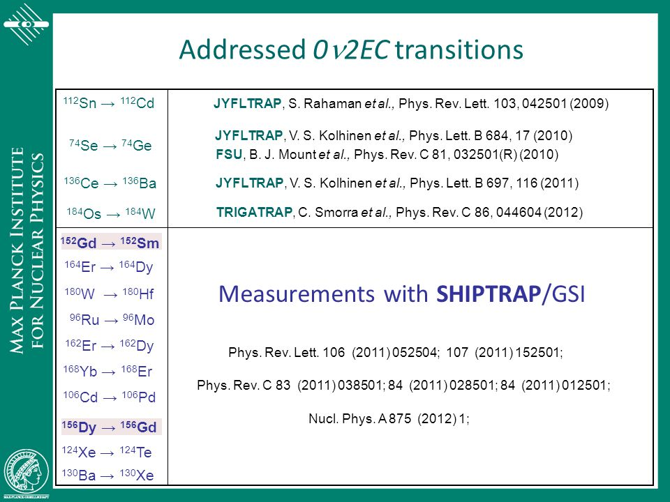 Measurements with SHIPTRAP/GSI