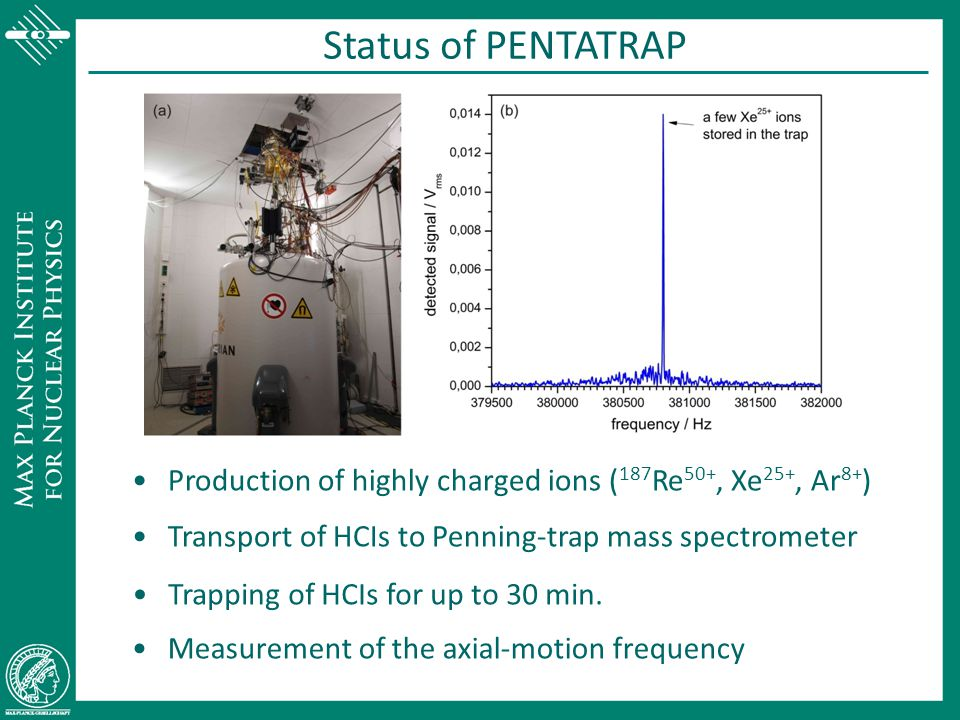 Status of PENTATRAP Production of highly charged ions (187Re50+, Xe25+, Ar8+) Transport of HCIs to Penning-trap mass spectrometer.