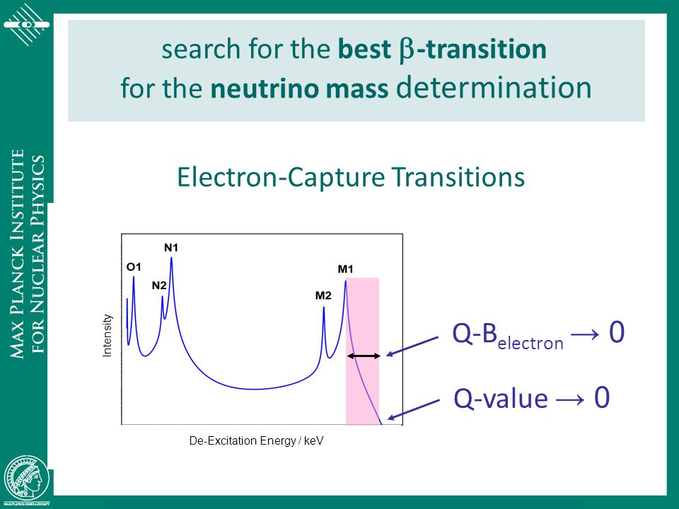 search for the best b-transition for the neutrino mass determination