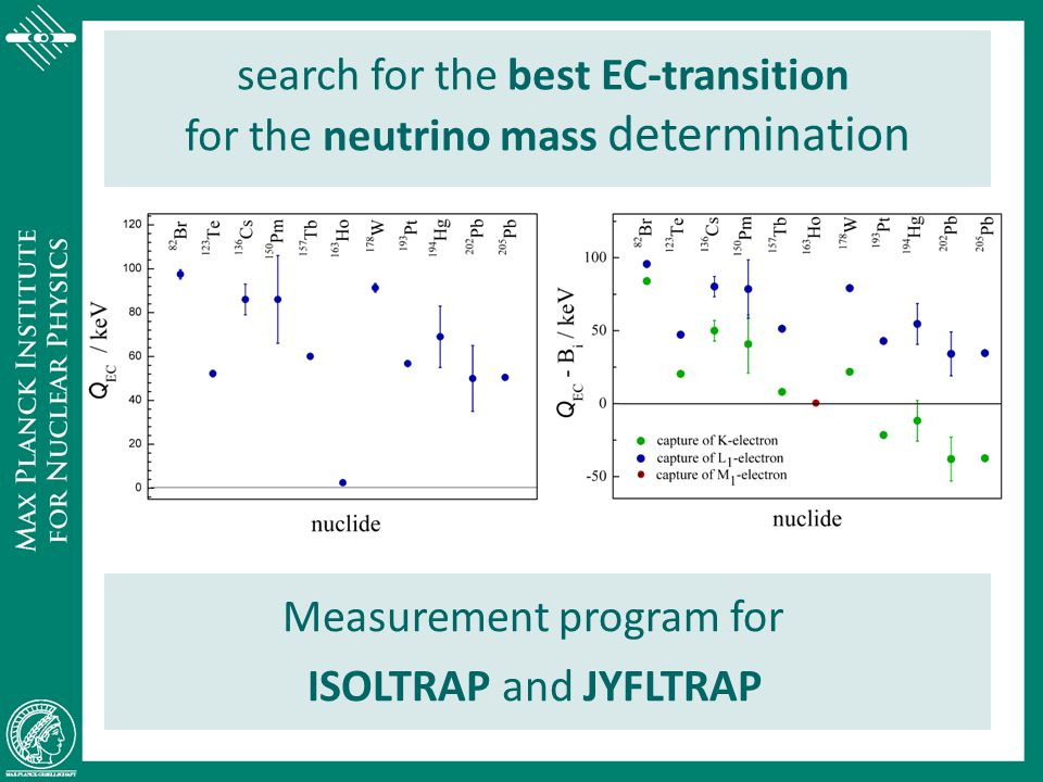 search for the best EC-transition for the neutrino mass determination