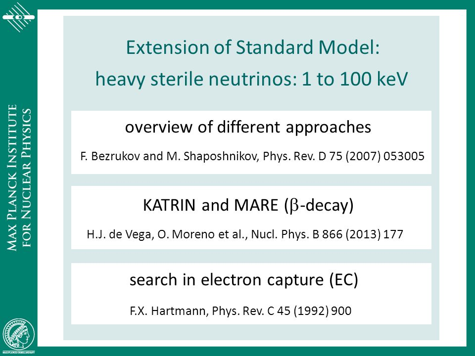 Extension of Standard Model: