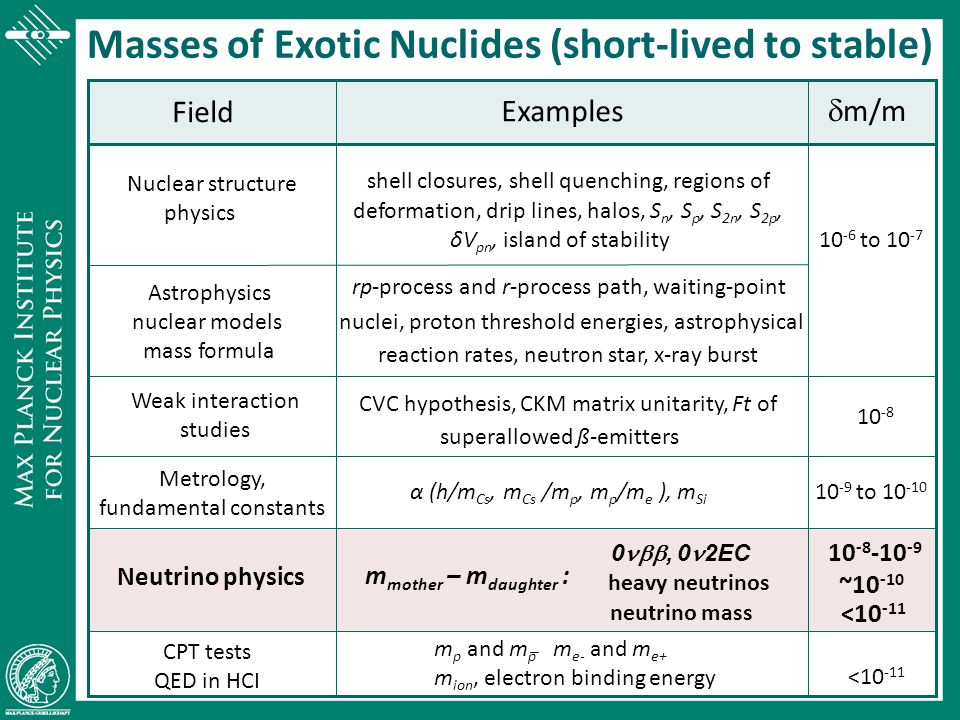 Masses of Exotic Nuclides (short-lived to stable)