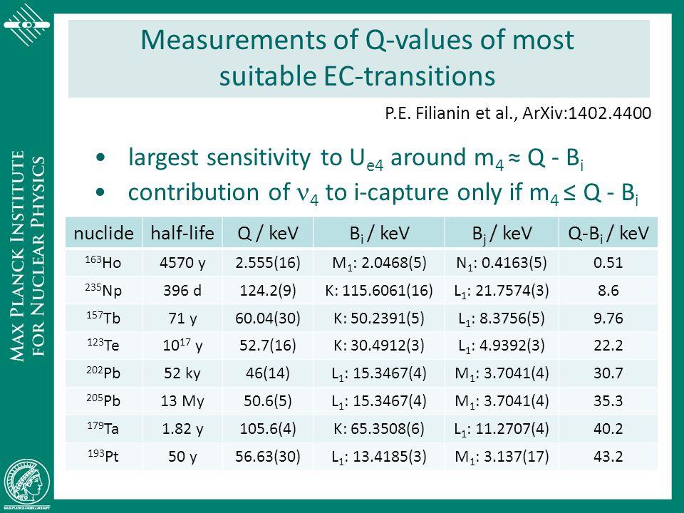Measurements of Q-values of most suitable EC-transitions