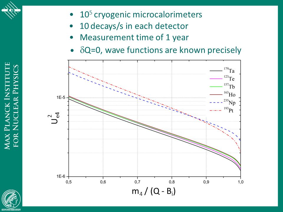 105 cryogenic microcalorimeters 10 decays/s in each detector