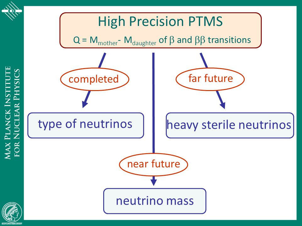 High Precision PTMS Q = Mmother- Mdaughter of b and bb transitions