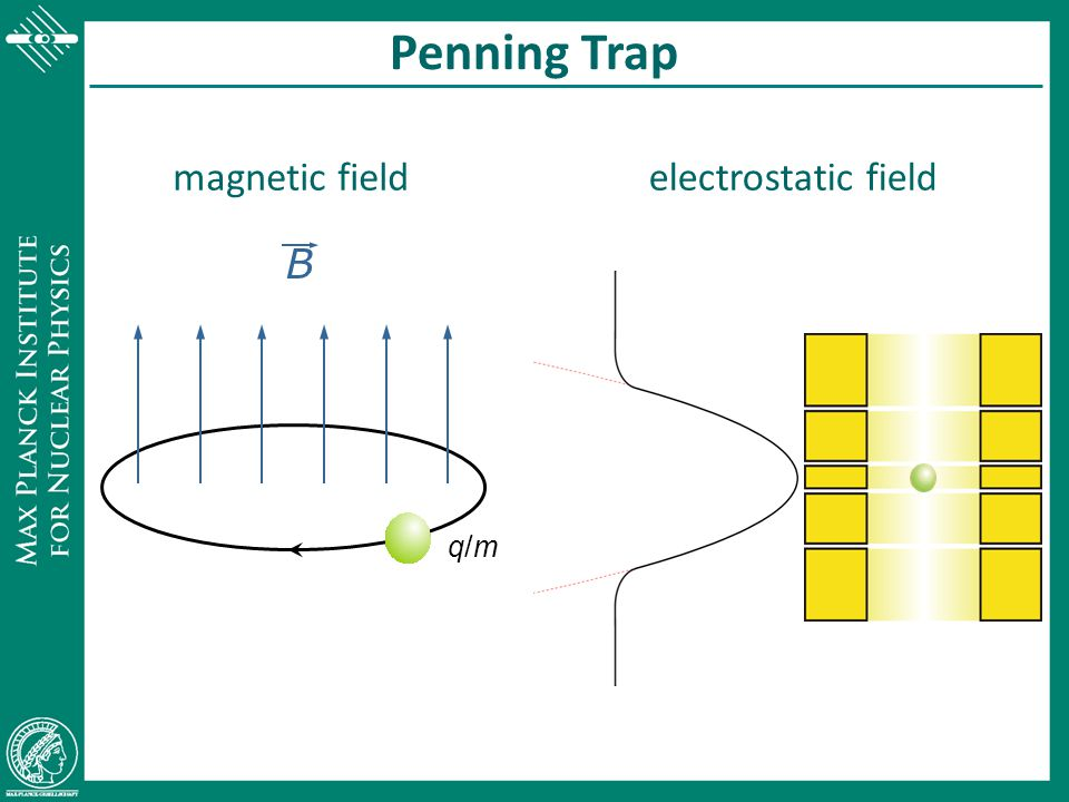 Penning Trap magnetic field electrostatic field B q/m