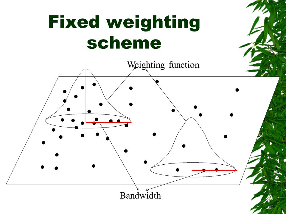 Fixed weighting scheme