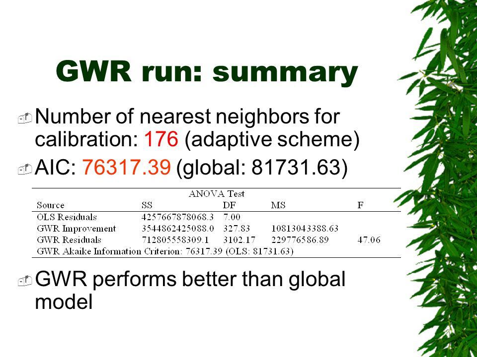 GWR run: summary Number of nearest neighbors for calibration: 176 (adaptive scheme) AIC: 76317.39 (global: 81731.63)