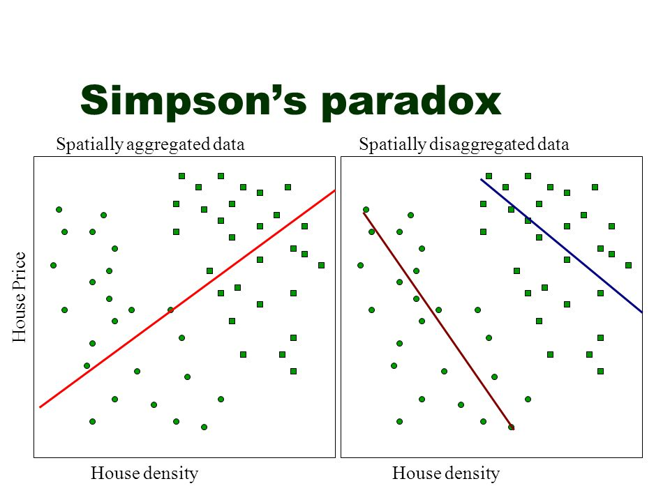 Simpson's paradox Spatially aggregated data