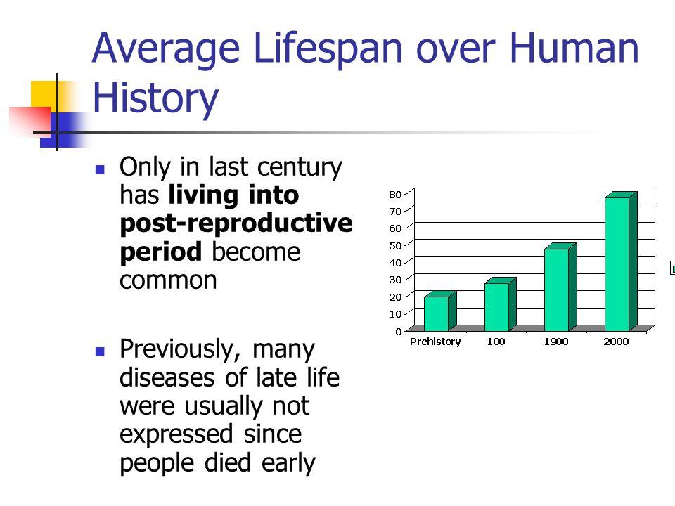 Average Lifespan over Human History