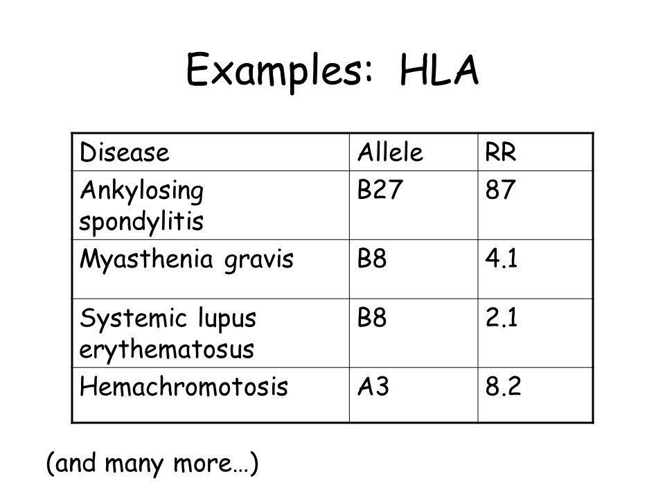 Examples: HLA Disease Allele RR Ankylosing spondylitis B27 87