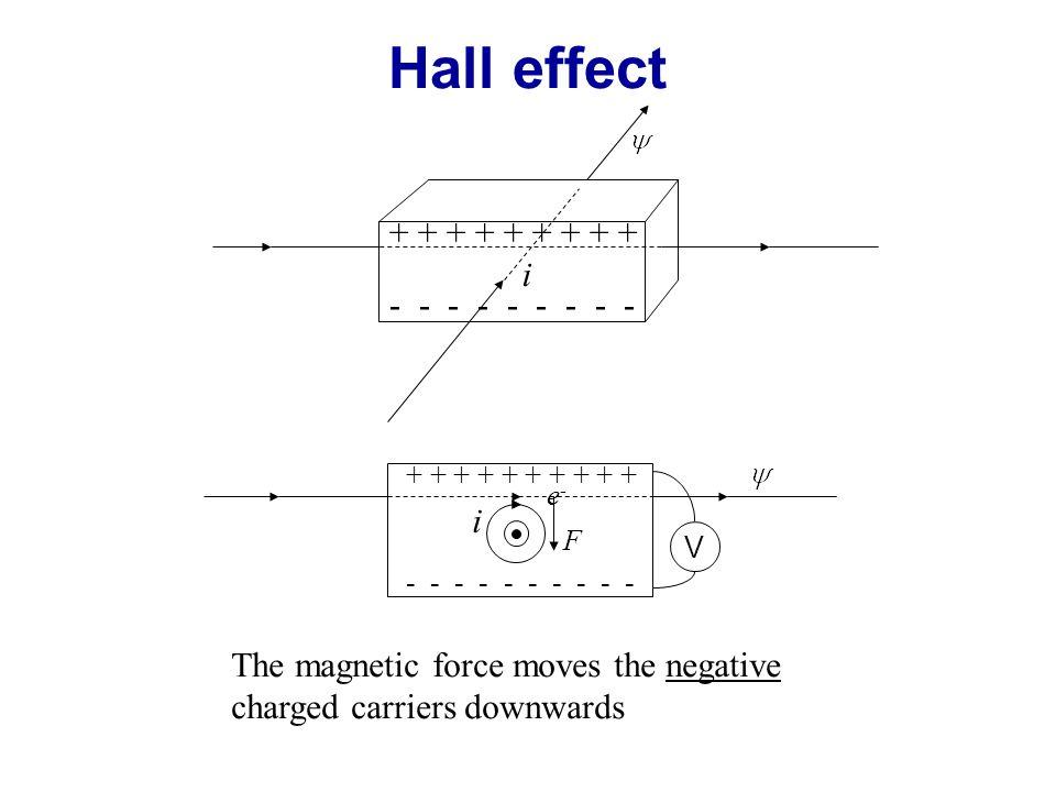 Hall effect + + + + + + + + + i - - - - - - - - - i