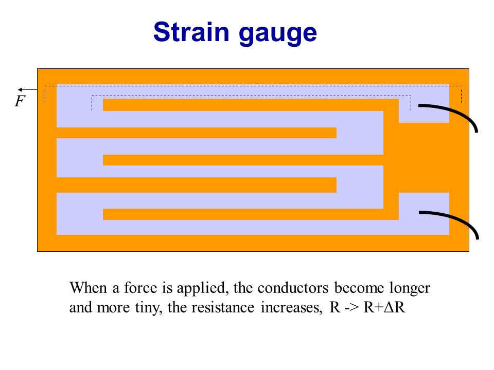 Strain gauge F.