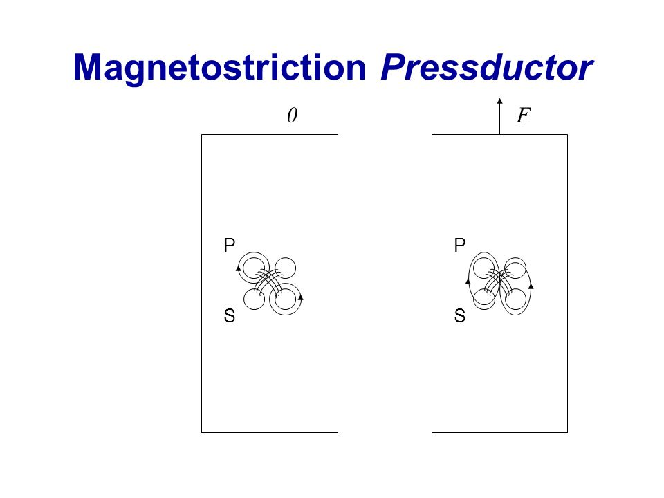 Magnetostriction Pressductor