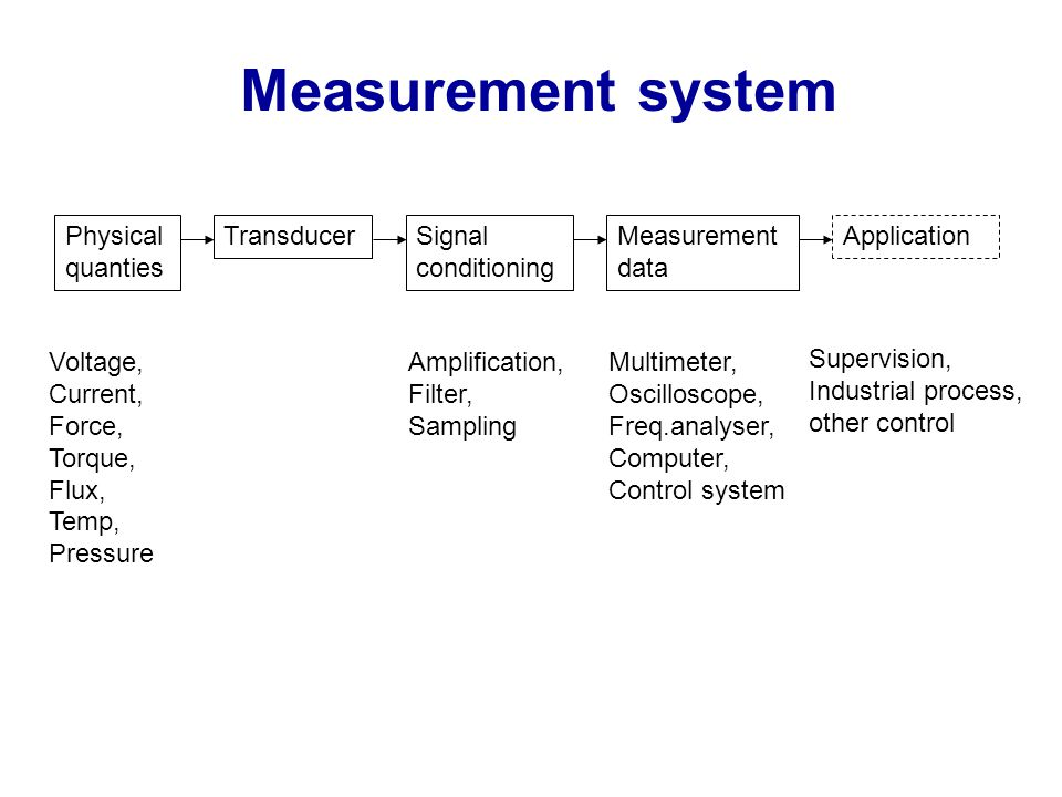 Measurement system Physical quanties Transducer Signal conditioning