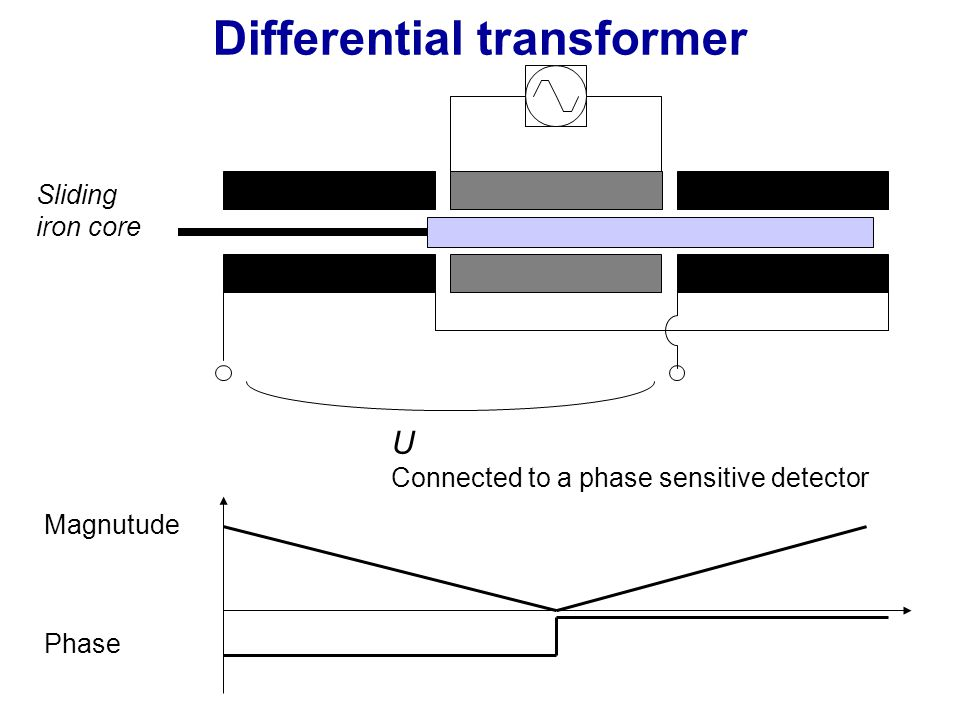 Differential transformer