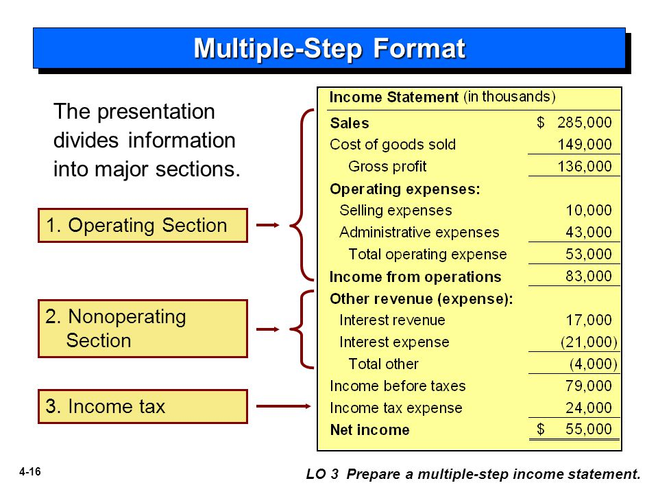 Multiple-Step Format The presentation divides information into major sections. 1. Operating Section.