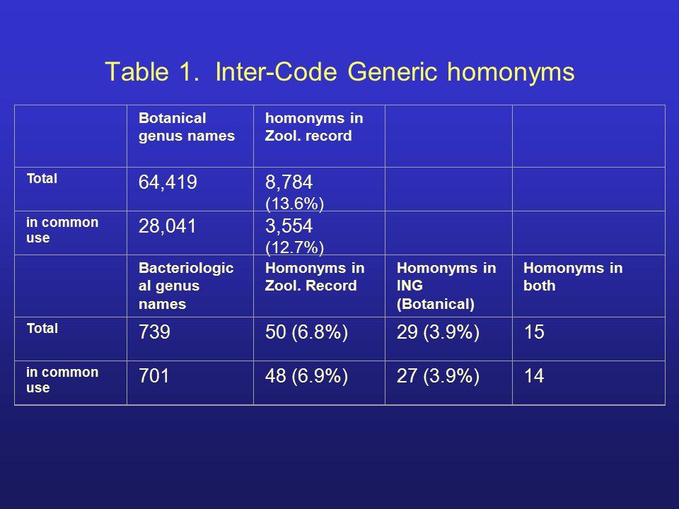 Table 1. Inter-Code Generic homonyms