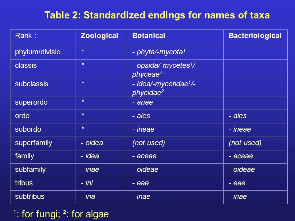 Table 2: Standardized endings for names of taxa
