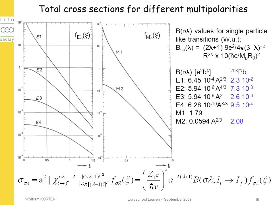 Total cross sections for different multipolarities