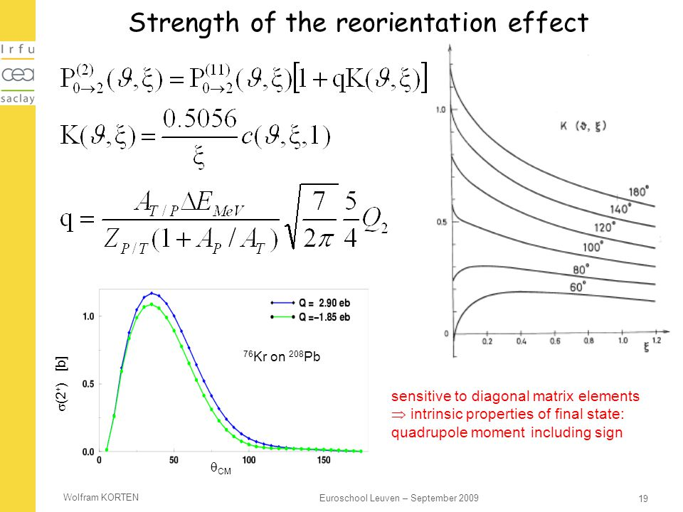 Strength of the reorientation effect