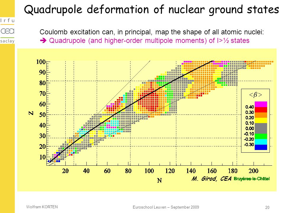 Quadrupole deformation of nuclear ground states