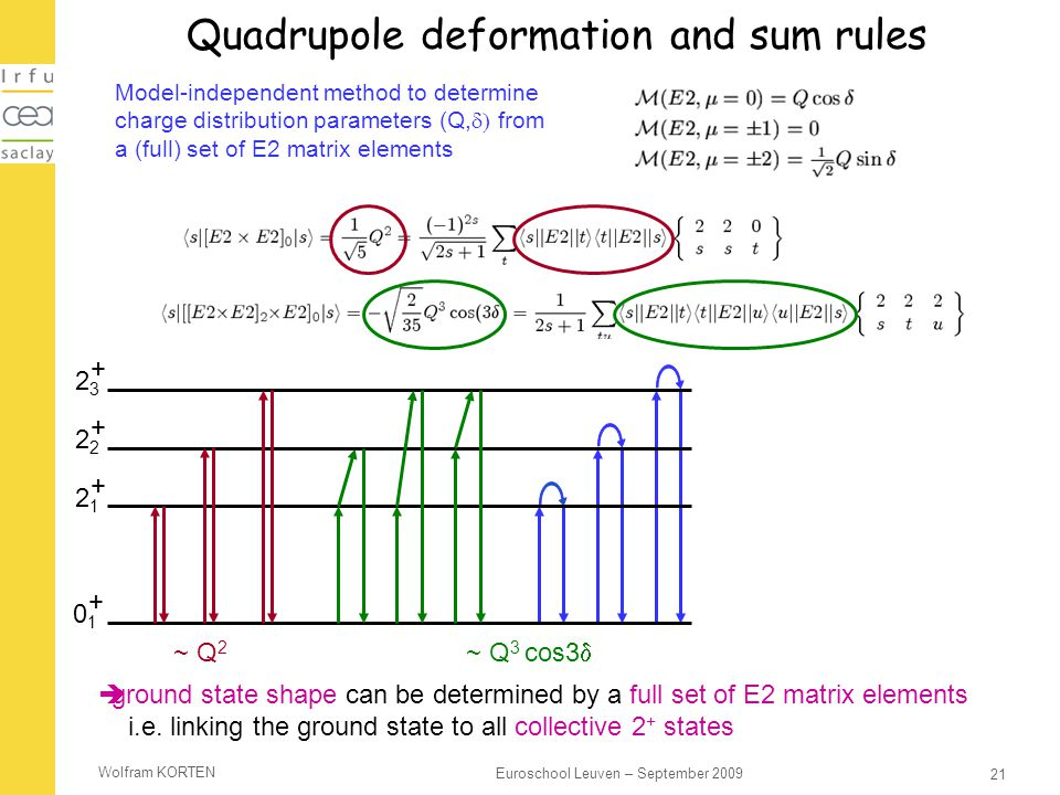 Quadrupole deformation and sum rules