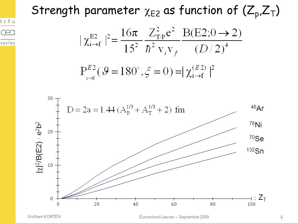 Strength parameter E2 as function of (Zp,ZT)