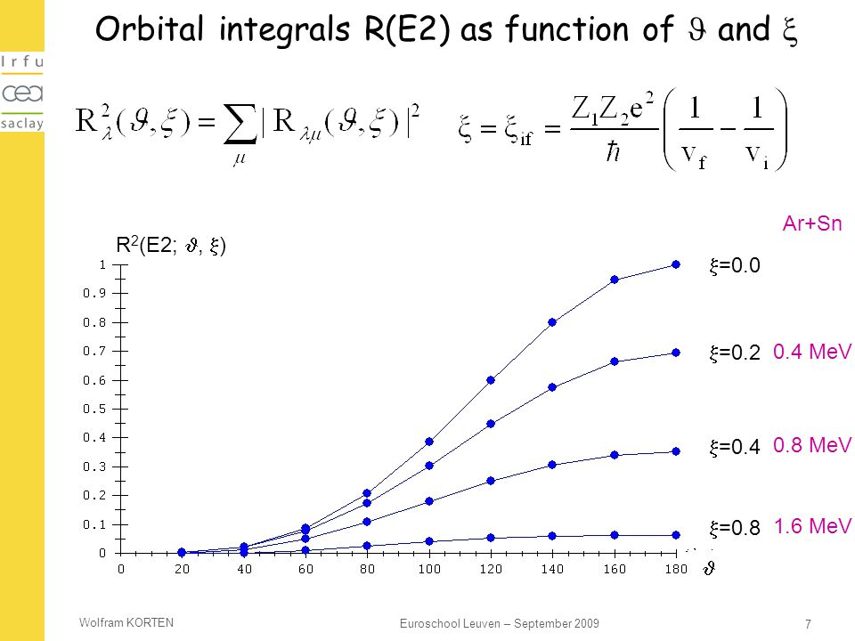 Orbital integrals R(E2) as function of  and 