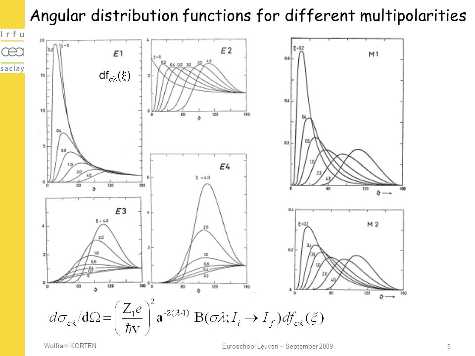 Angular distribution functions for different multipolarities