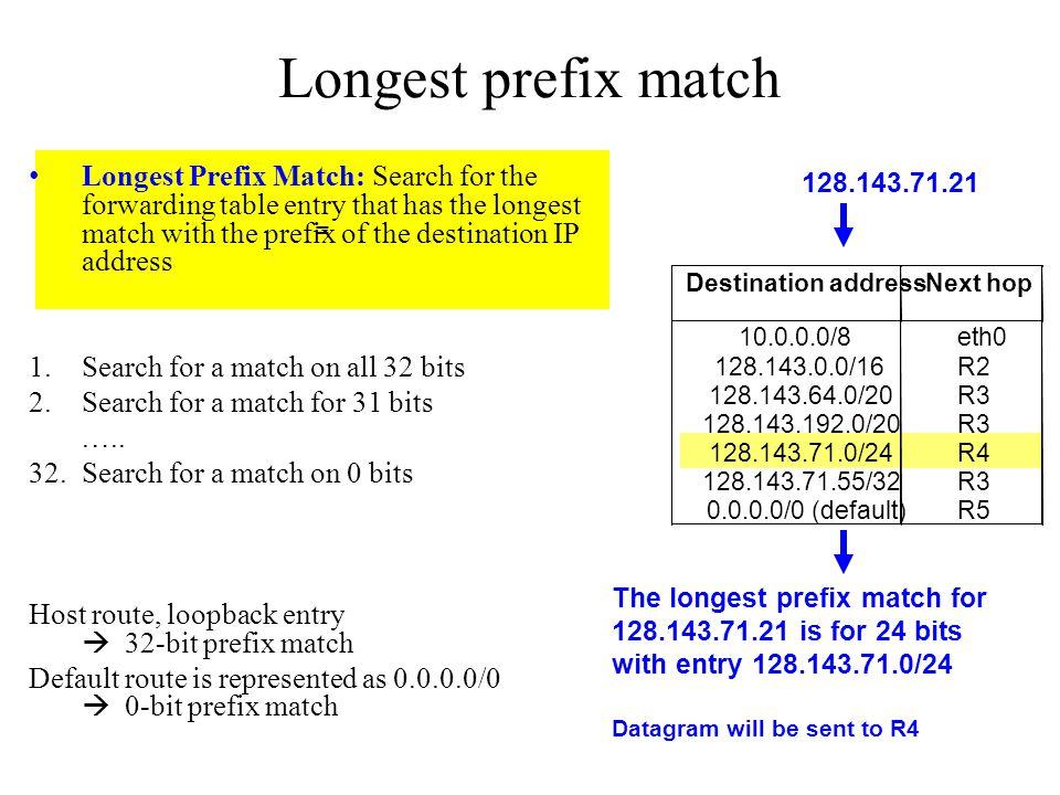Longest prefix match =