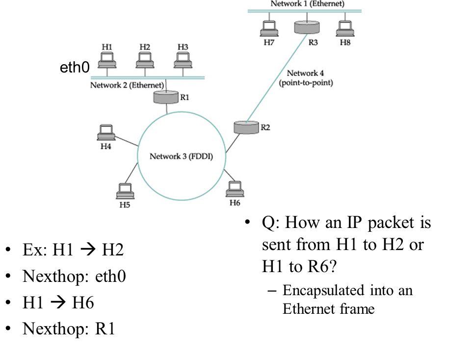Q: How an IP packet is sent from H1 to H2 or H1 to R6