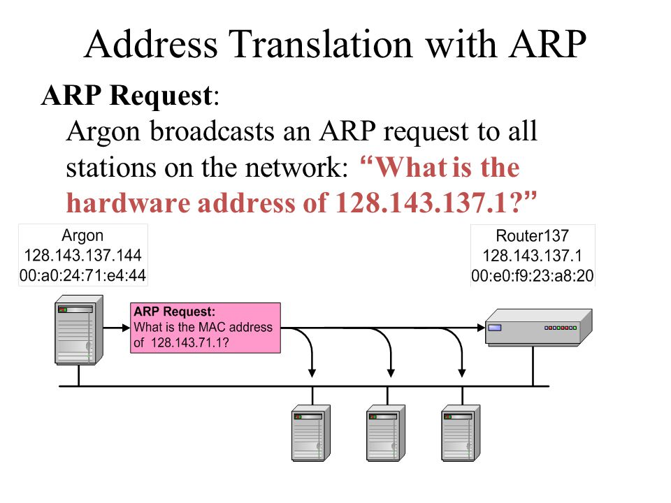 Address Translation with ARP