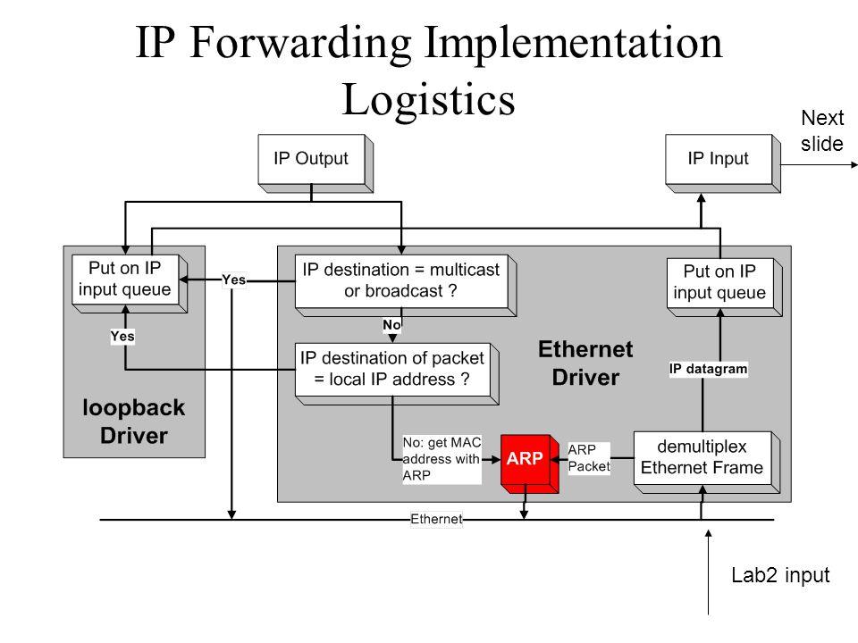 IP Forwarding Implementation Logistics