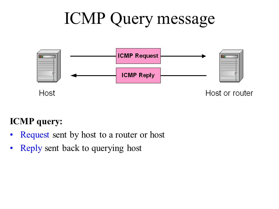 ICMP Query message ICMP query: