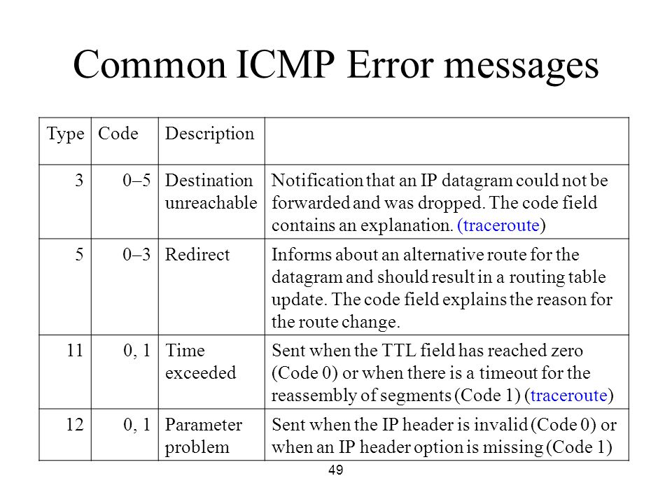 Common ICMP Error messages
