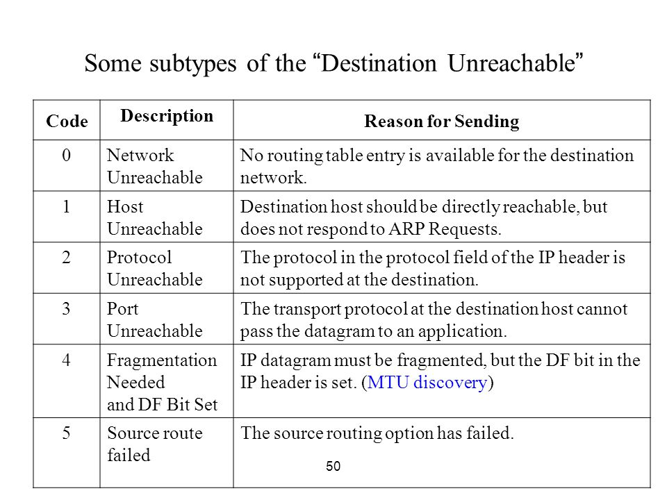 Some subtypes of the Destination Unreachable