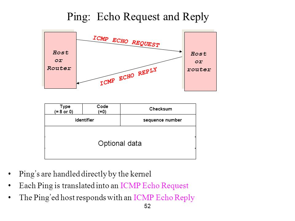 Ping: Echo Request and Reply