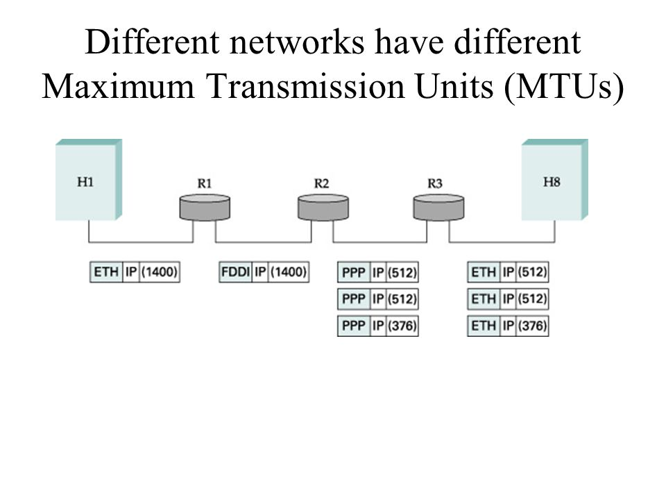 Different networks have different Maximum Transmission Units (MTUs)