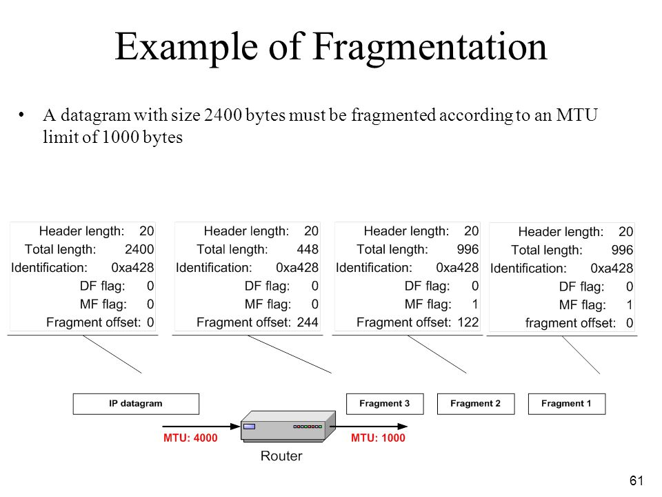 Example of Fragmentation
