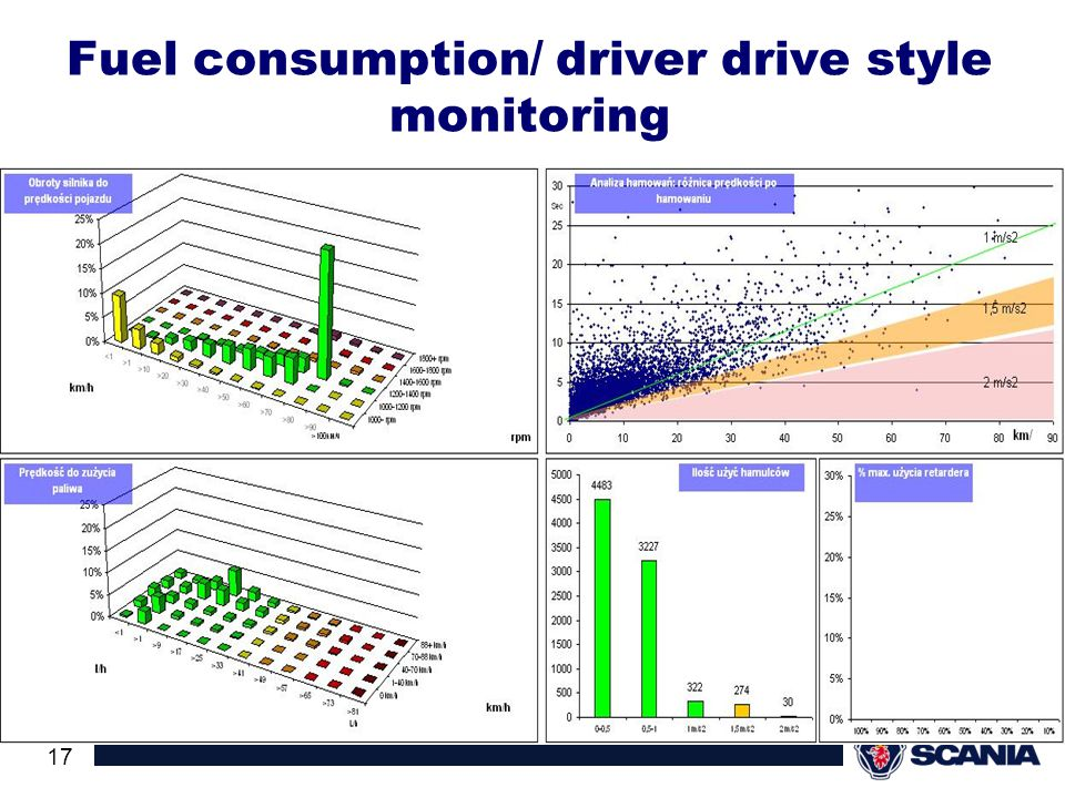 Fuel consumption/ driver drive style monitoring
