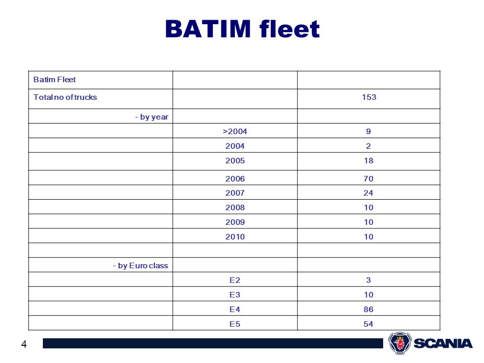 BATIM fleet Batim Fleet Total no of trucks 153 - by year >2004 9