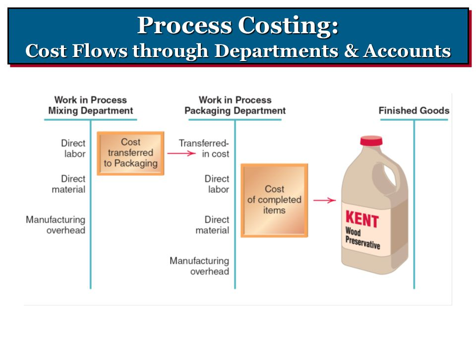 Process Costing: Cost Flows through Departments & Accounts